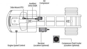 PB Truck Mounted Air Compressors - Saunders Equipment